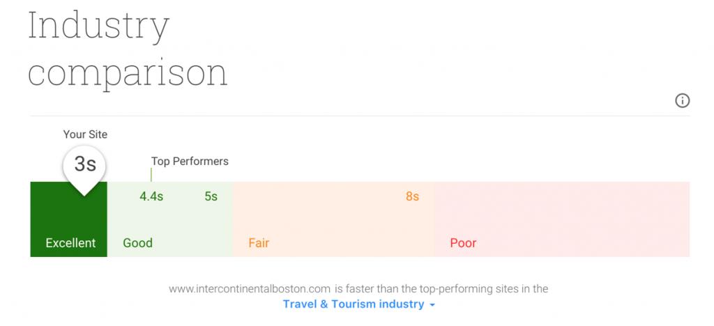 Mobile speed industry comparison - milestoneinternet.com, Milestone Inc.