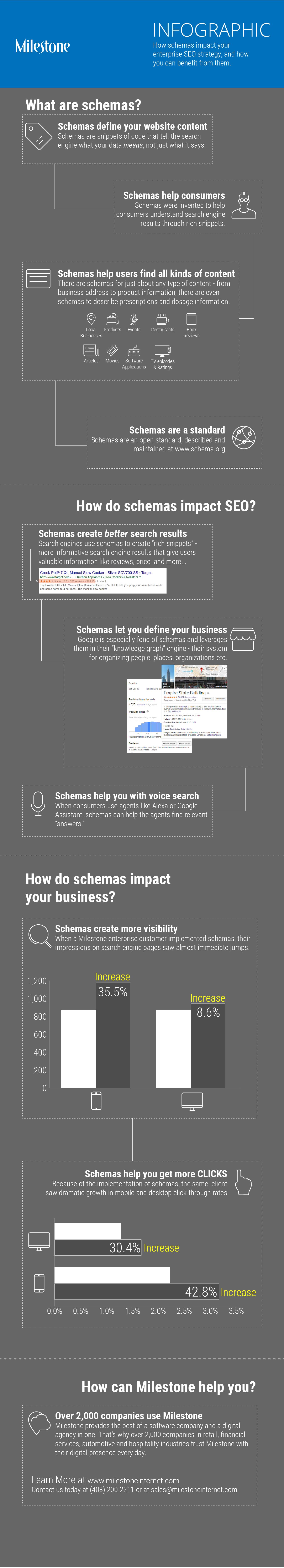 schema seo - milestoneinternet.com, Milestone Inc.