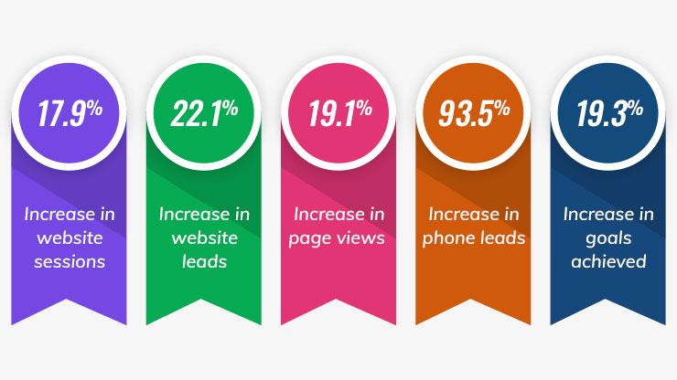 featured Blog 3 Graphic - milestoneinternet.com, Milestone Inc.