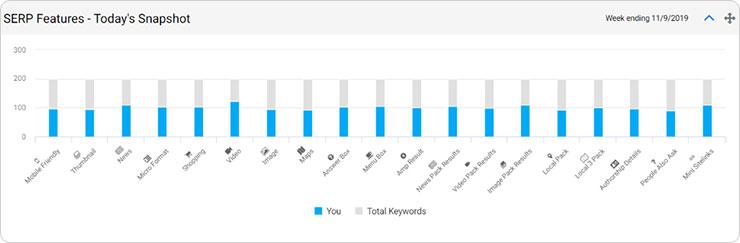 Increase in universal results/SERP growth - milestoneinternet.com, Milestone Inc.