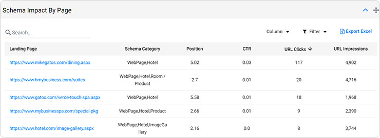 Schema impact on each page of your website - milestoneinternet.com, Milestone Inc.