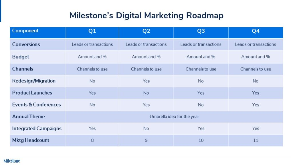 Digital Marketing Roadmap www.milestoneinternet.com Milestone Inc.
