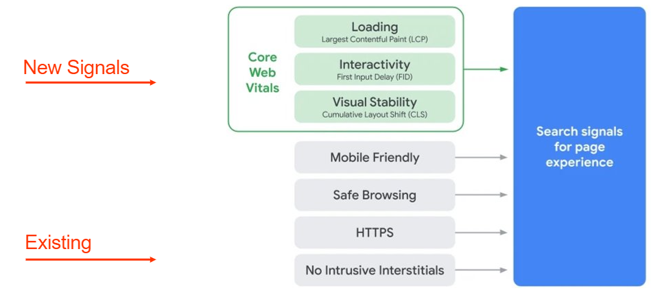 Core Web Vitals with existing user experience signals