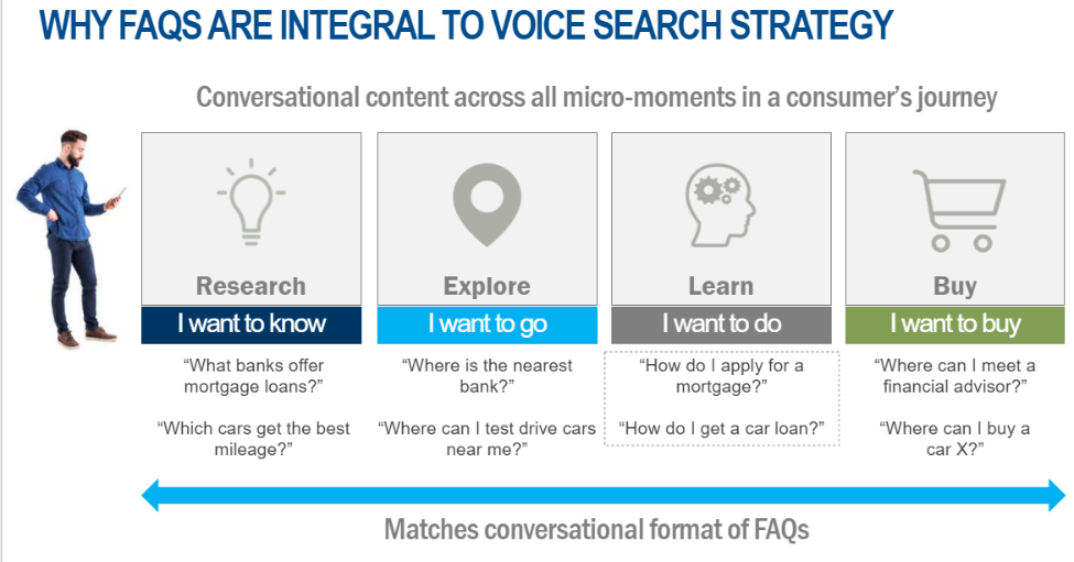Why FAQs are Integral to Voice Search Strategy