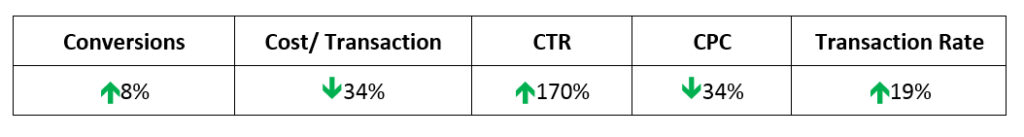 Transaction Rate, CTR and CPC topping up by 8% - milestoneinternet.com, Milestone Inc.