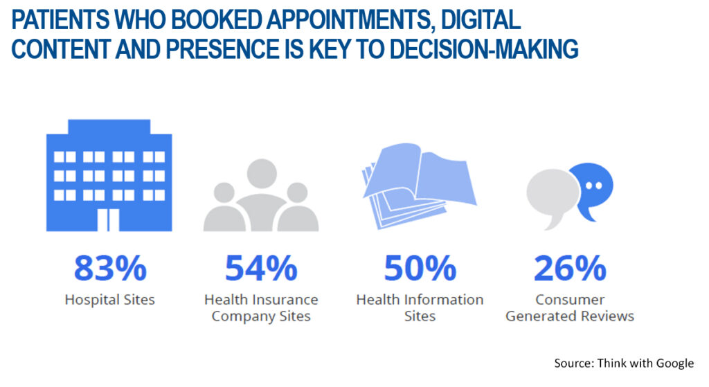 Digital content & presence is key to decision making
