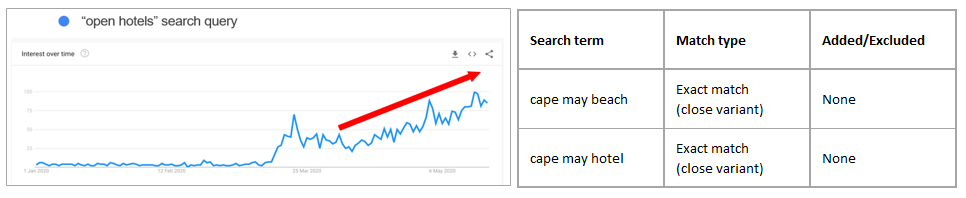 Search query for open hotels have gone up - milestoneinternet.com, Milestone Inc.