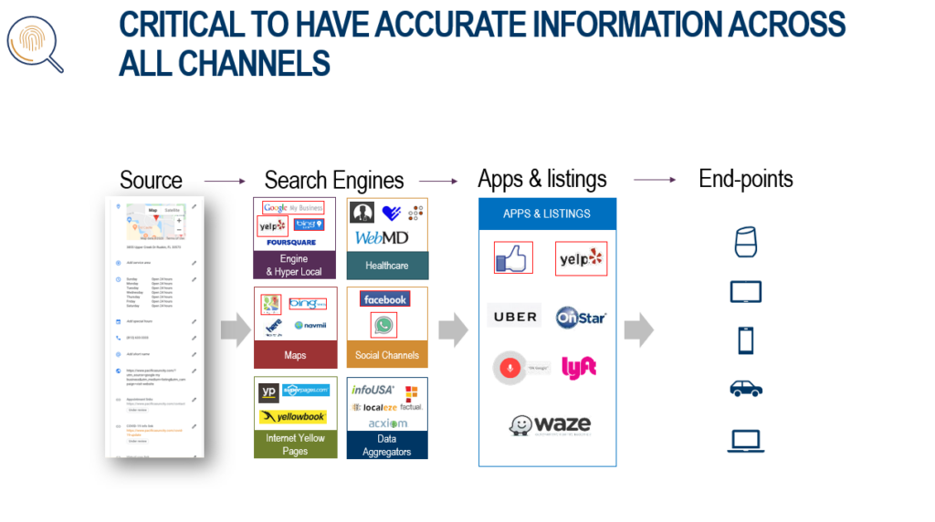 Publish accurate information across all channels