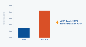 AMP and page speed
