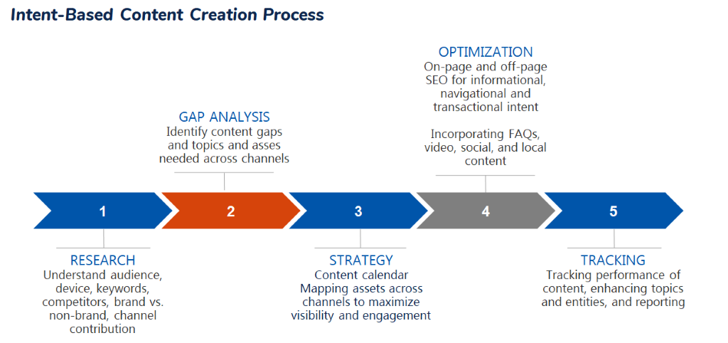 Intent Based Content Creation Process