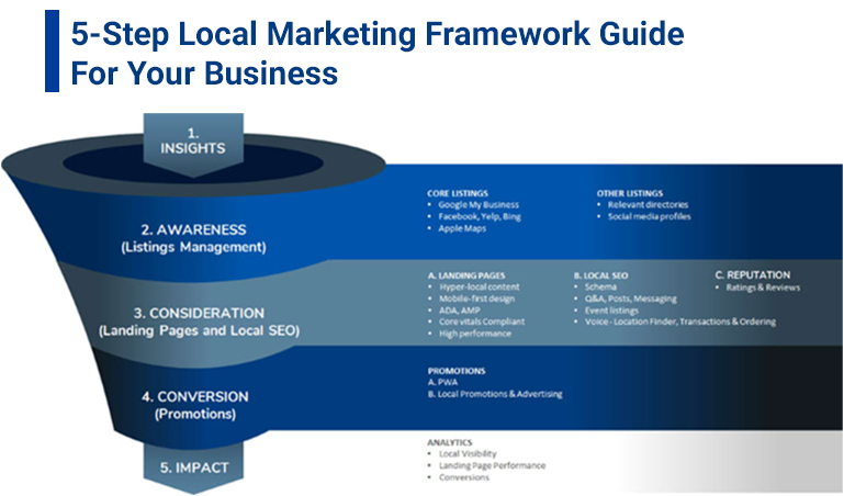 Local-Marketing-Framework-Guide-For-Your-Business - milestoneinternet.com, Milestone Inc.