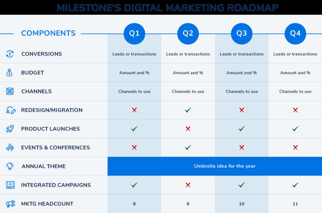 Milestones-Digital-Marketing-Roadmap - milestoneinternet.com, Milestone Inc.