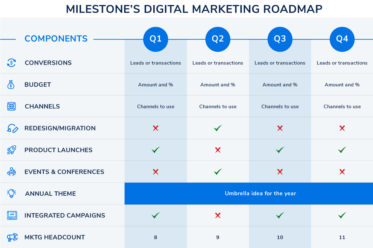 Milestones-Digital-Marketing-Roadmap_ (1) - milestoneinternet.com, Milestone Inc.