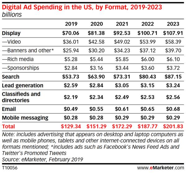 emarketer digital ad spending - milestoneinternet.com, Milestone Inc.