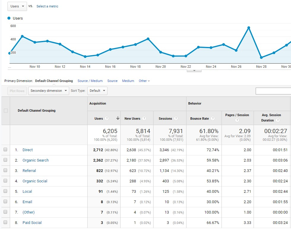 Visits by channel - milestoneinternet.com, Milestone Inc.