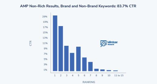 SEO Click Curve AMP Non-Rich Results, Brand and Non-Brand - milestoneinternet.com, Milestone Inc.