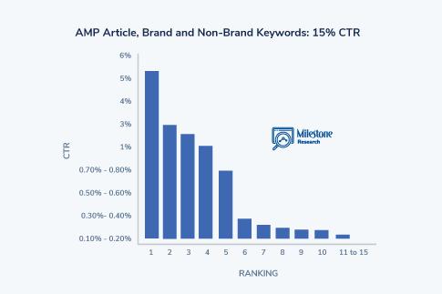 SEO Click Curve AMP Article - milestoneinternet.com, Milestone Inc.