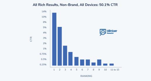 SEO Click Curves All Rich Results - milestoneinternet.com, Milestone Inc.