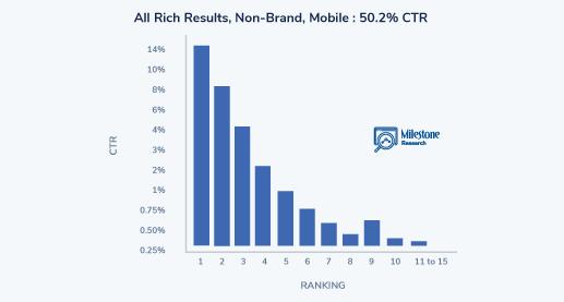 Rich Result - milestoneinternet.com, Milestone Inc.