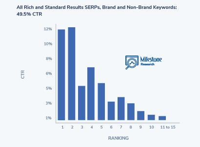 SEO Click Curve All Rich and Standard SERPs Brand and Non-Brand Keywords - milestoneinternet.com, Milestone Inc.