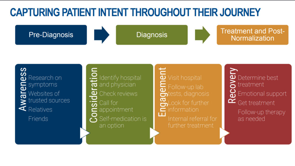 CAPTURING-PATIENT-INTENT-THROUGHOUT-THEIR-JOURNEY