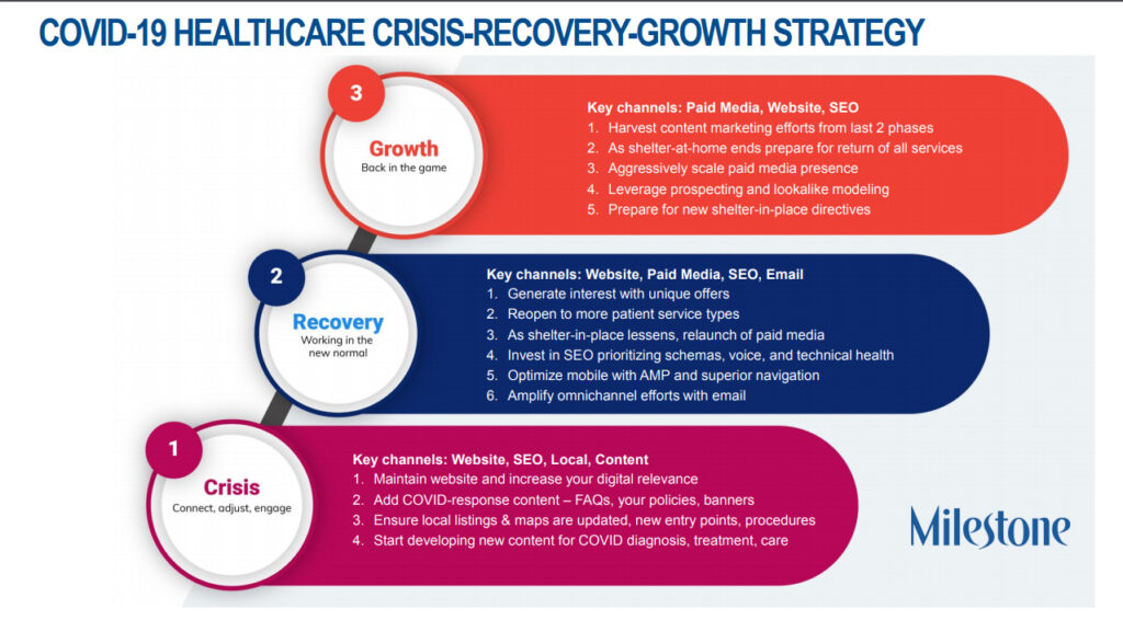 COVID-19-HEALTHCARE-CRISIS-RECOVERY-GROWTH-STRATEGY