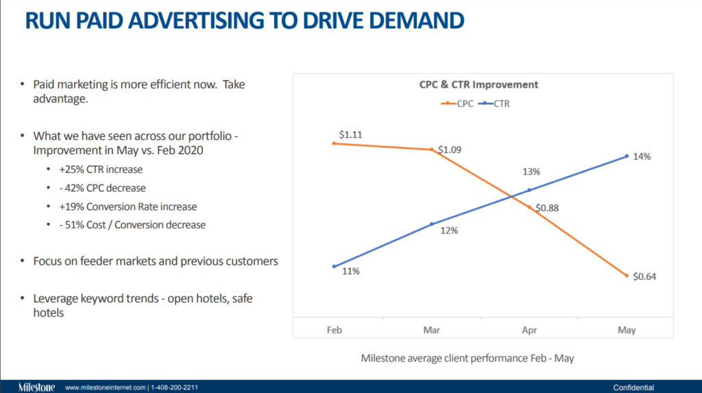 RUN PAID ADVERTISING TO DRIVE DEMAND - milestoneinternet.com, Milestone Inc.