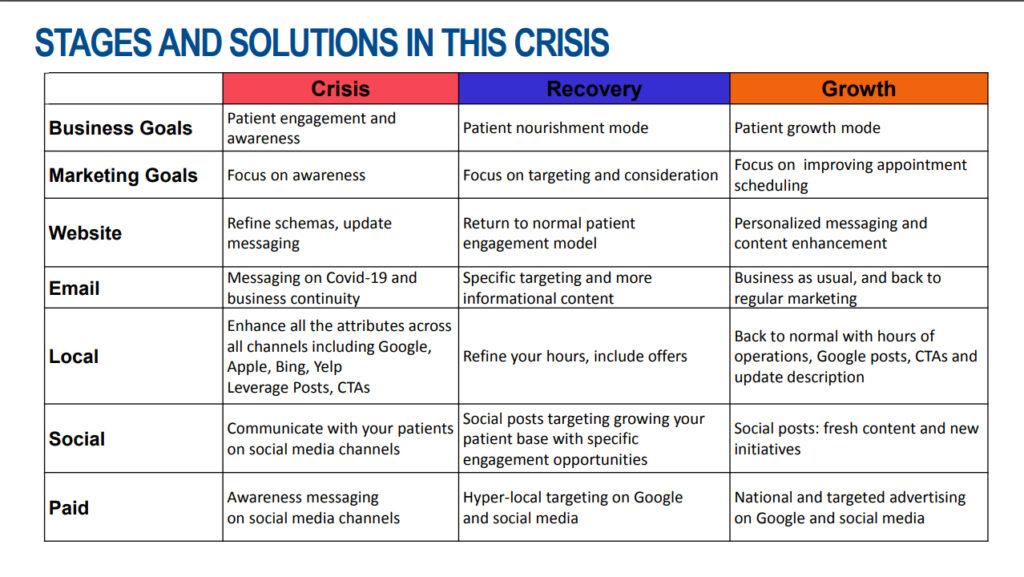 Stages & solution in Crisis - milestoneinternet.com, Milestone Inc.