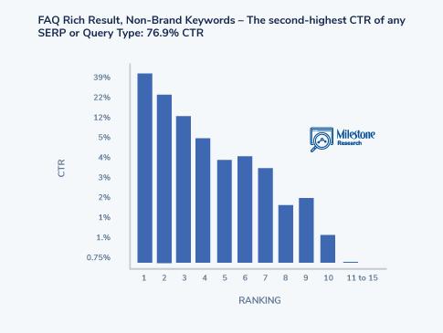SEO Click Curve FAQ Rich Result - milestoneinternet.com, Milestone Inc.