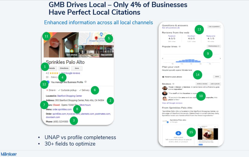 GMB profile completeness is a huge opportunity - milestoneinternet.com, Milestone Inc.