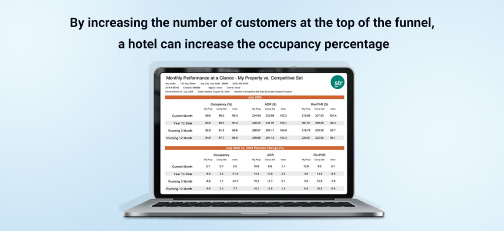 Grow Hotel Occupancy Index –Get Heads in Beds – Milestone Inc – milestoneinternet.com