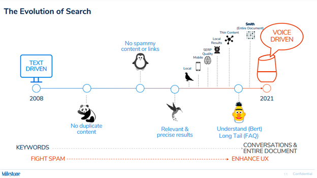 Evolution of Search