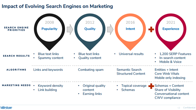 Impact of evolving search engines on marketing