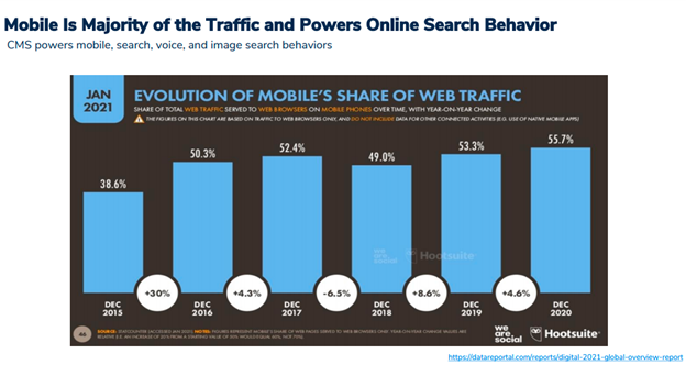 Mobile has majority of traffic & powers online search behavior