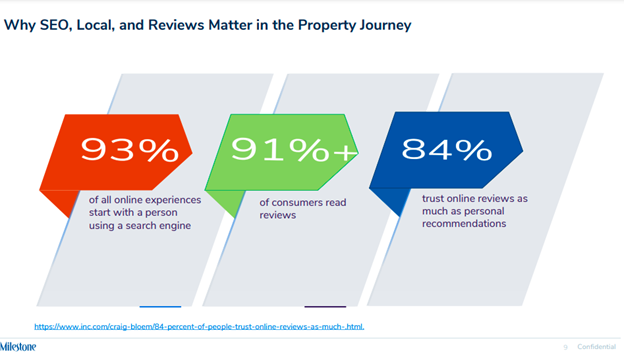 Why SEO, Local & Review matter in property journey