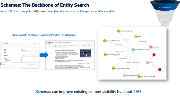 Schemas: The backbone of entity search