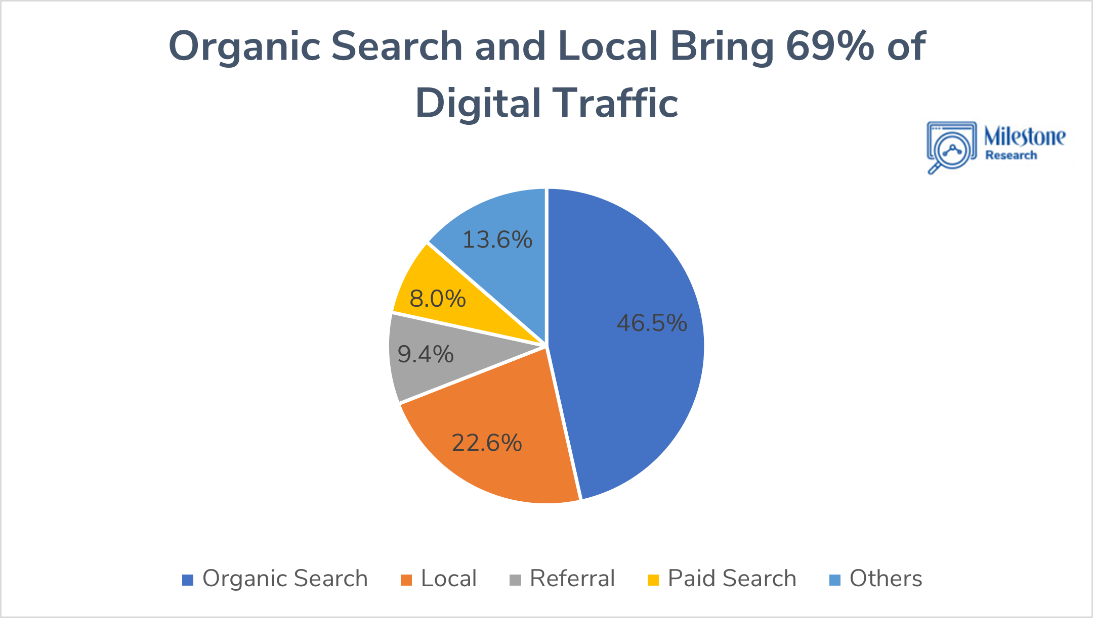 Channel Share of Traffic