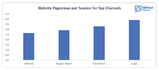 Website pageviews per session for top channels